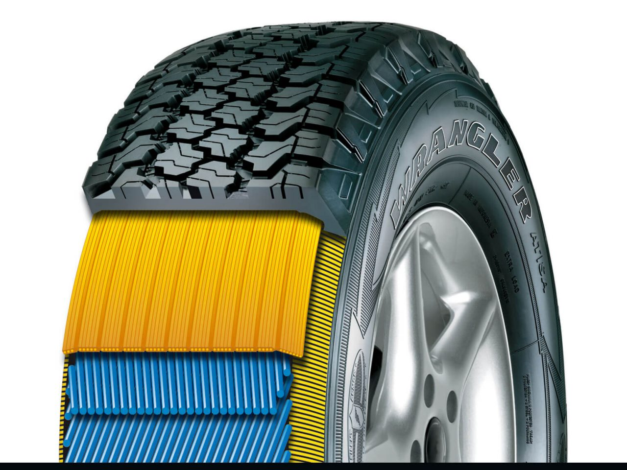 Tyre Innovation