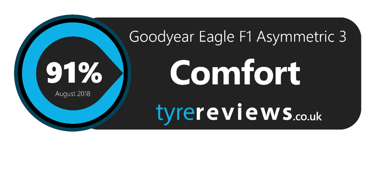 goodyear eagle f1 comfort tyre reivew - 91%