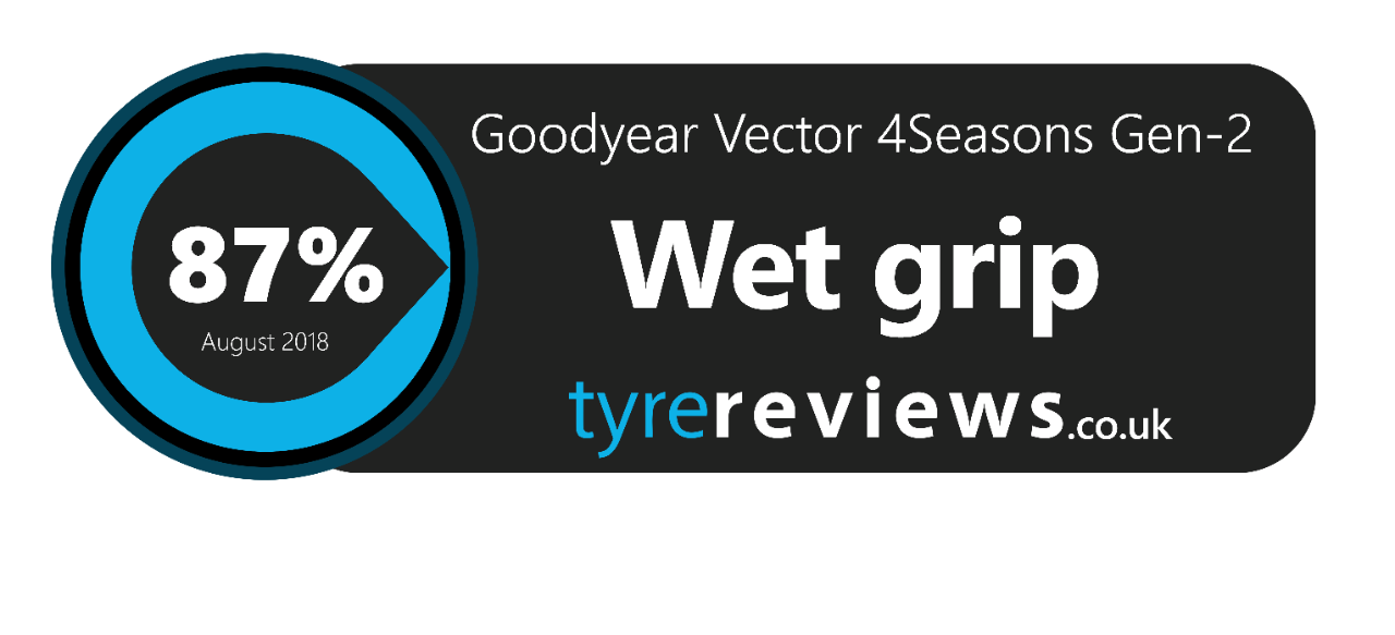 goodyear vector 4seasons tyre reviews - wet grip 87%