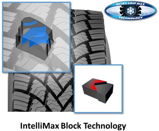 IntelliMax Block Technology
